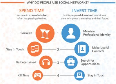 social media mindset